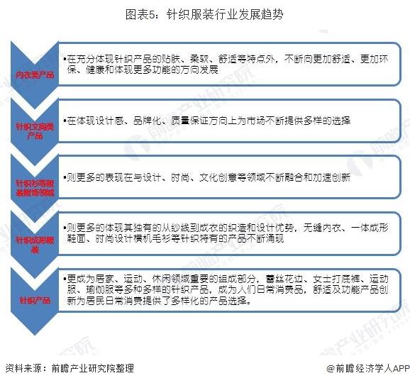 圖表5:針織服裝行業發展趨勢