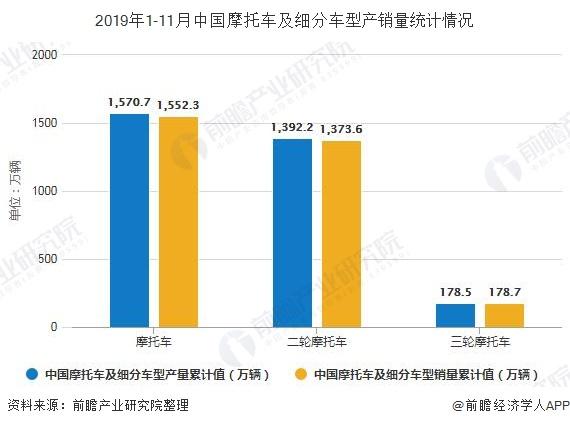 2019年1-11月中国摩托车及细分车型产销量统计情况