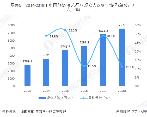 图表5:2014-2018年中国旅游演艺行业观众人次变化情况(单位:万人,%)
