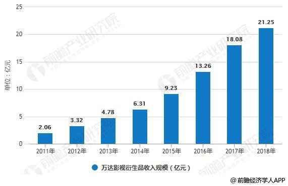 2011-2018年万达影视衍生品收入规模统计情况