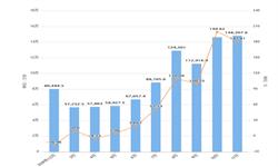 2019年1-11月浙江省<em>集成电路</em>产量及增长情况分析