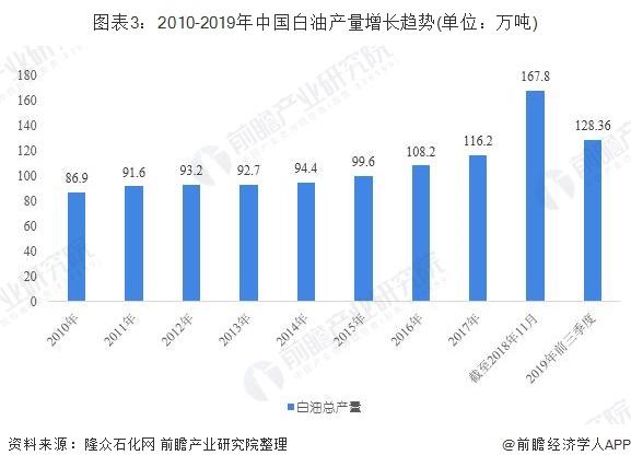 图表3:2010-2019年中国白油产量增长趋势(单位:万吨)