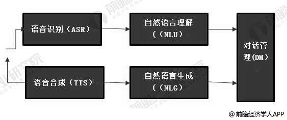聊天机器人系统框架分析情况