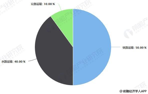 中国跨省粮食物流运输方式占比统计情况