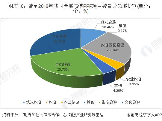 图表10:截至2019年我国全域旅游PPP项目数量分领域份额(单位:个,%)