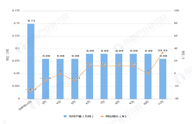 2019年1-11月上海市农用氮磷钾化肥产量及增长情况图