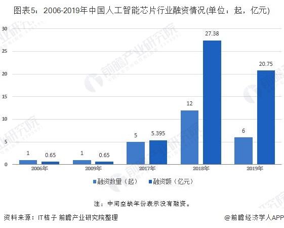 图表5:2006-2019年中国人工智能芯片行业融资情况(单位:起,亿元)