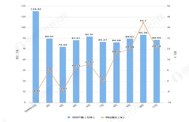 2019年1-11月山东省铝材产量及增长情况图