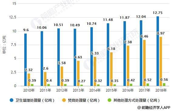 2018年中国城市生活垃圾无害化处理量结构分布情况