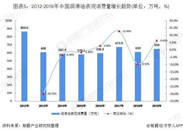 图表5:2012-2019年中国润滑油表观消费量增长趋势(单位:万吨,%)