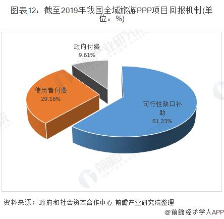 图表12:截至2019年我国全域旅游PPP项目回报机制(单位:%)