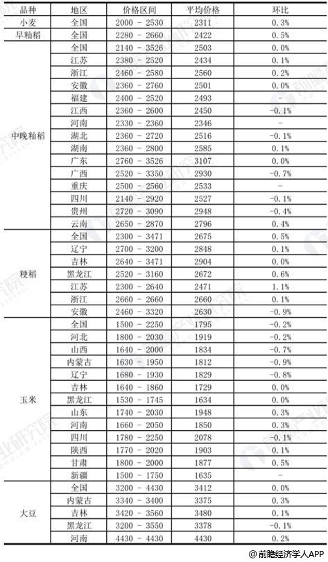 截至2019年11月18日中国主要粮食品种收购价格分布情况