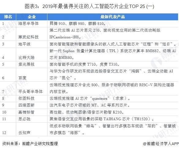 图表3:2019年最值得关注的人工智能芯片企业TOP 25 (一)