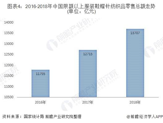圖表4:2016-2018年中國限額以上服裝鞋帽針紡織品零售總額走勢(單位:億元)