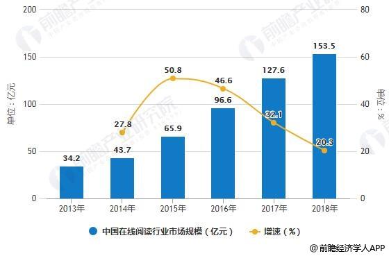 2013-2018年中国在线阅读行业市场规模统计及增长情况