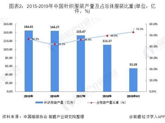 圖表2:2015-2019年中國針織服裝產量及占總體服裝比重(單位:億件,%)