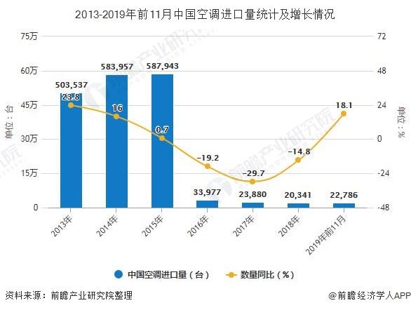 2013-2019年前11月中国空调进口量统计及增长情况