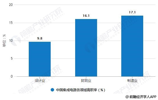 2018年中国集成电路各领域离职率对比情况