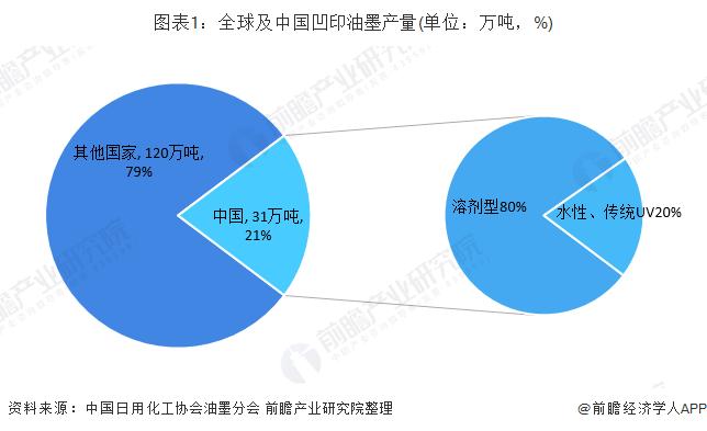 图表1:全球及中国凹印油墨产量(单位:万吨,%)