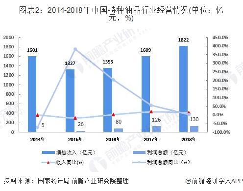 图表2:2014-2018年中国特种油品行业经营情况(单位:亿元,%)