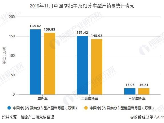2019年11月中国摩托车及细分车型产销量统计情况