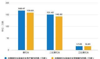 2019年前11月中国摩托车行业市场分析:产销量均超1550万辆 出口金额突破30亿美元
