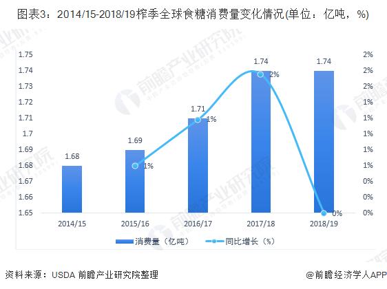 图表3:2014/15-2018/19榨季全球食糖消费量变化情况(单位:亿吨,%)
