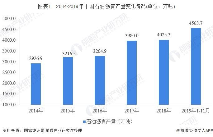 图表1:2014-2019年中国石油沥青产量变化情况(单位:万吨)