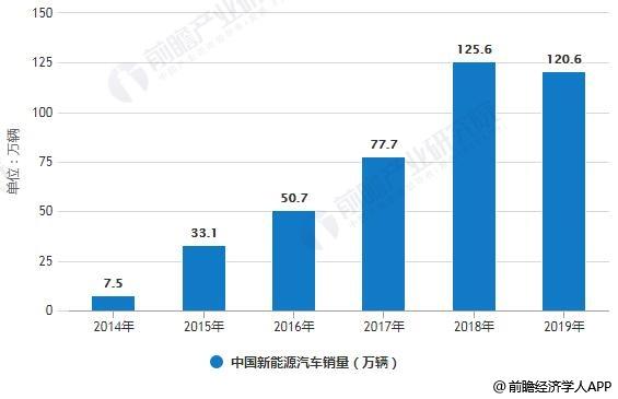 2014-2019年中国新能源汽车销量统计及增长情况