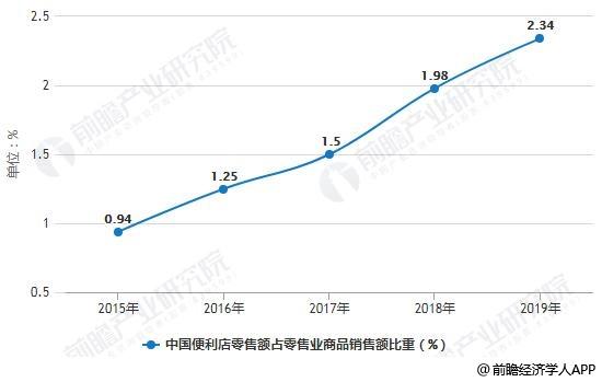 2015-2018年中国便利店零售额占零售业商品销售额比重变化情况