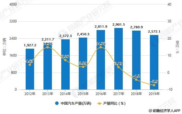 2012-2019年中国汽车产量统计及增长情况