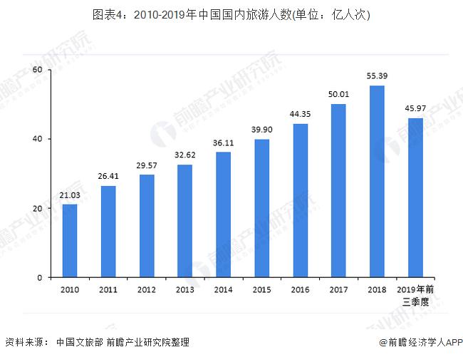 图表4:2010-2019年中国国内旅游人数(单位:亿人次)