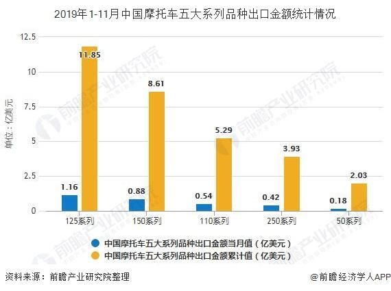 2019年1-11月中国摩托车五大系列品种出口金额统计情况