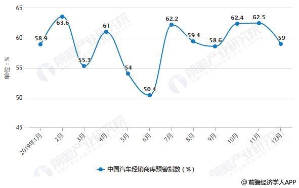 2019年1-12月中国汽车经销商库预警指数变化情况