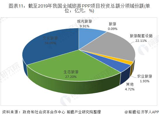 图表11:截至2019年我国全域旅游PPP项目投资总额分领域份额(单位:亿元,%)