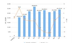 2019年1-11月全国<em>工业锅炉</em>产量及增长情况分析
