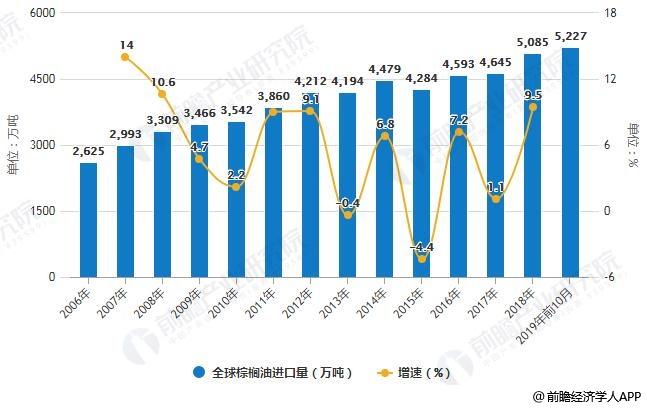 2006-2019年前10月全球棕榈油进口量统计及增长情况