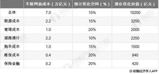 中国商用车全生命周期管理(TCO)优化空间统计情况