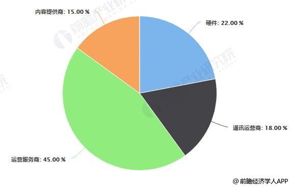 2025年中国商用车车联网产业链价值占比预测情况