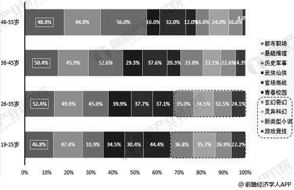 2018年中国在线阅读题材用户不同年龄段题材偏好占比统计情况