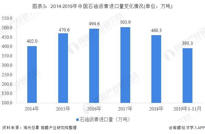 图表3:2014-2019年中国石油沥青进口量变化情况(单位:万吨)