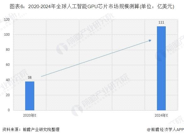 图表6:2020-2024年全球人工智能GPU芯片市场规模测算(单位:亿美元)