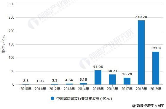 2010-2019年中国家居家装行业融资事件数、融资金额统计情况