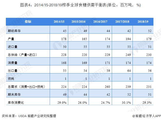 图表4:2014/15-2018/19榨季全球食糖供需平衡表(单位:百万吨,%)