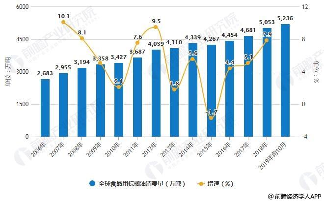 2006-2019年前10月全球食品用棕榈油消费量统计及增长情况
