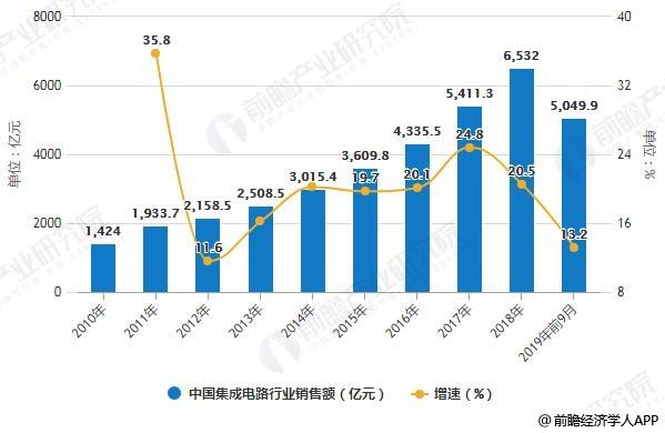 2010-2019年前9月中国集成电路行业销售额统计及增长情况