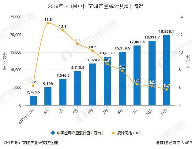 2019年1-11月中国空调产量统计及增长情况