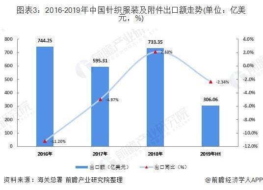 圖表3:2016-2019年中國針織服裝及附件出口額走勢(單位:億美元,%)