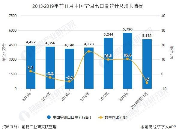 2013-2019年前11月中国空调出口量统计及增长情况