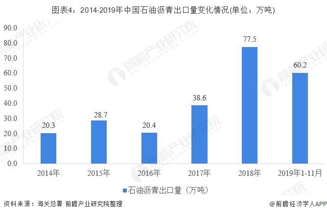 图表4:2014-2019年中国石油沥青出口量变化情况(单位:万吨)